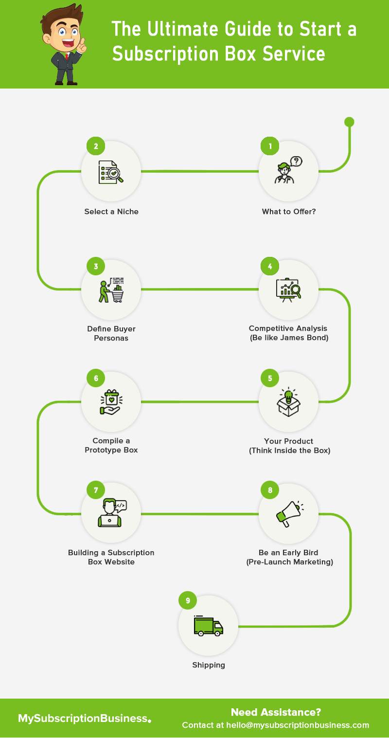 Infographic – The Ultimate Guide to Start a Subscription Box Service